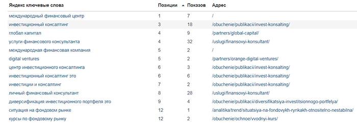 Видимость в Яндексе Международный Финансовый Центр